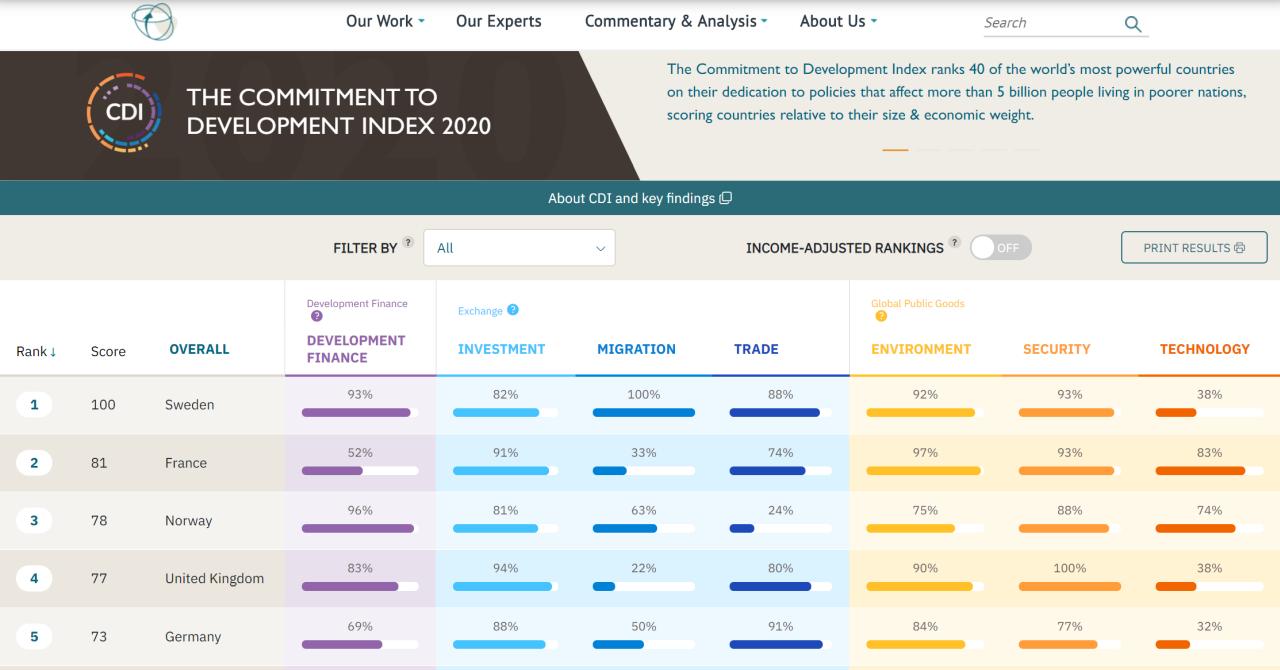 Commitment to Development Index 2020