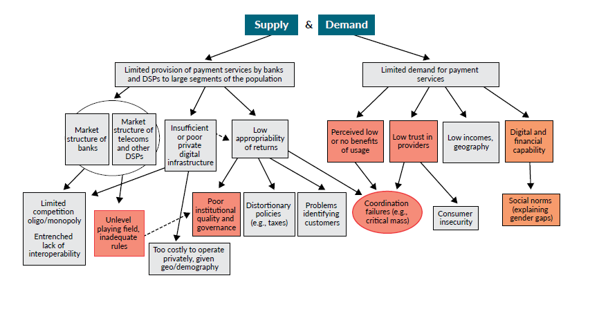 An image of a decision tree