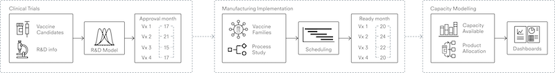 A chart showing the three stages of modelling the vaccine manufacturing process