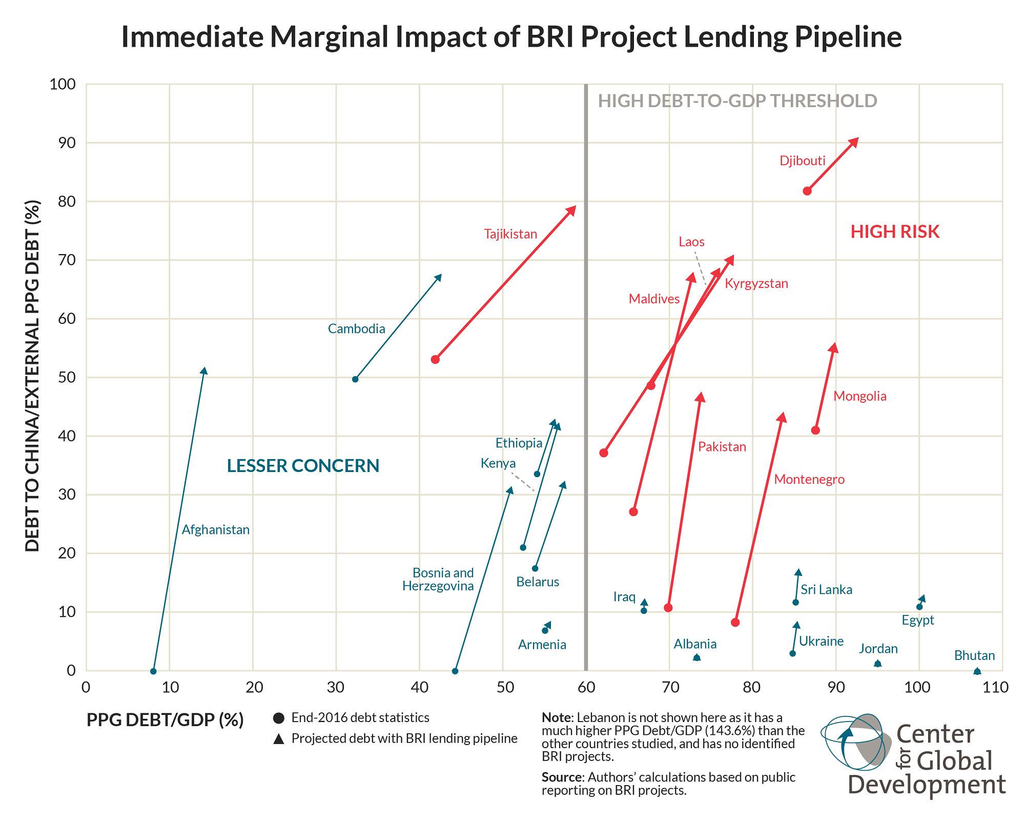 Immediate Marginal Impact of BRI Project Lending Pipeline