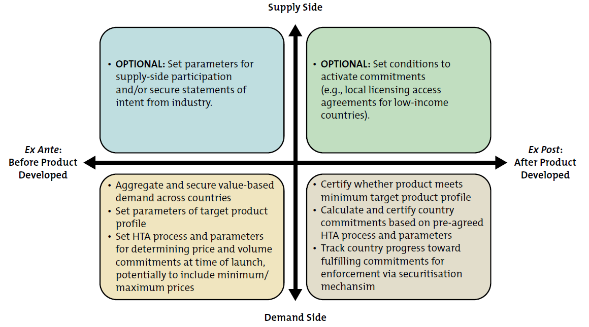 Image showing supply and demand side of TB drugs