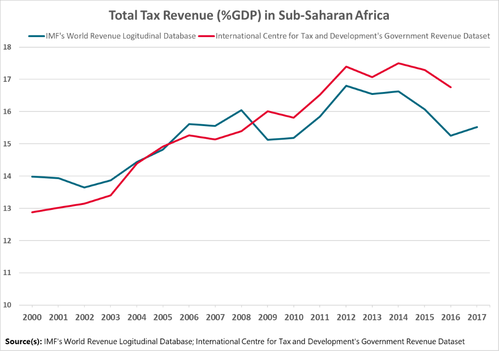 A table showing tax revenue as a share of GDP in sub-Saharan Africa