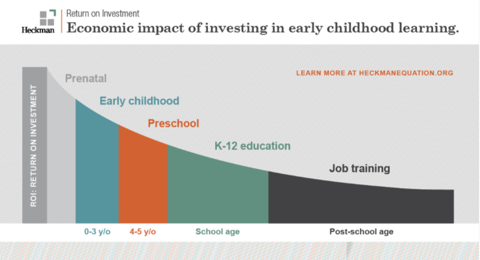 An image of the old Heckman curve, showing higher return on investment at younger ages.
