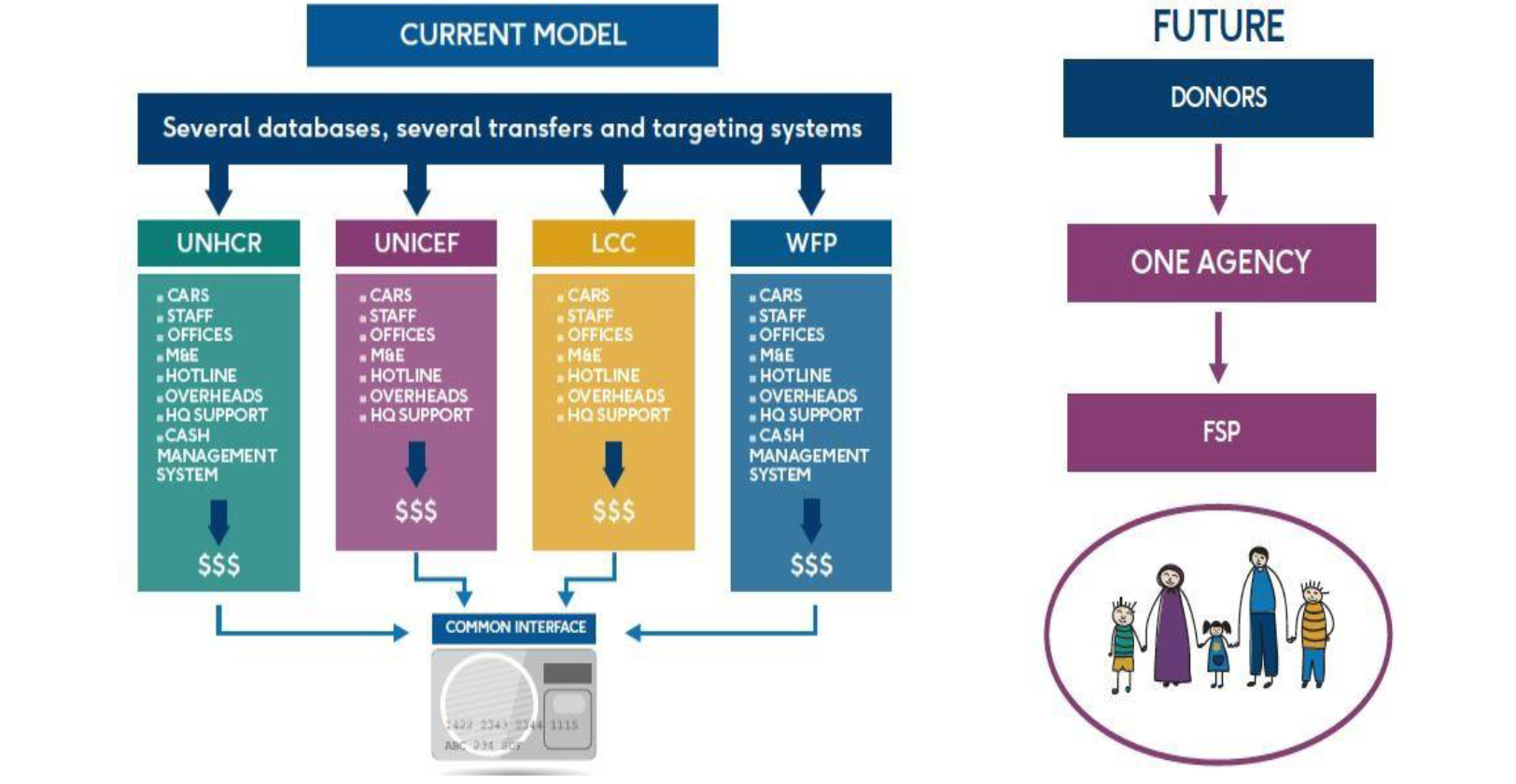 This model depicts a future system in which cash reaches refugees through a single system.