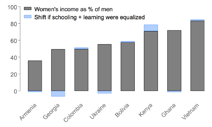 Chart showing that equalizing schooling and learning would only go a small way to closing the gender pay gap in most countries