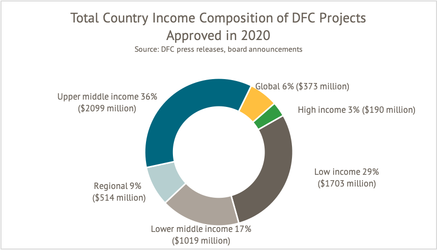 A figure showing total country income classification of approved DFC projects in 2020.The largest portion are UMICs and LICs.