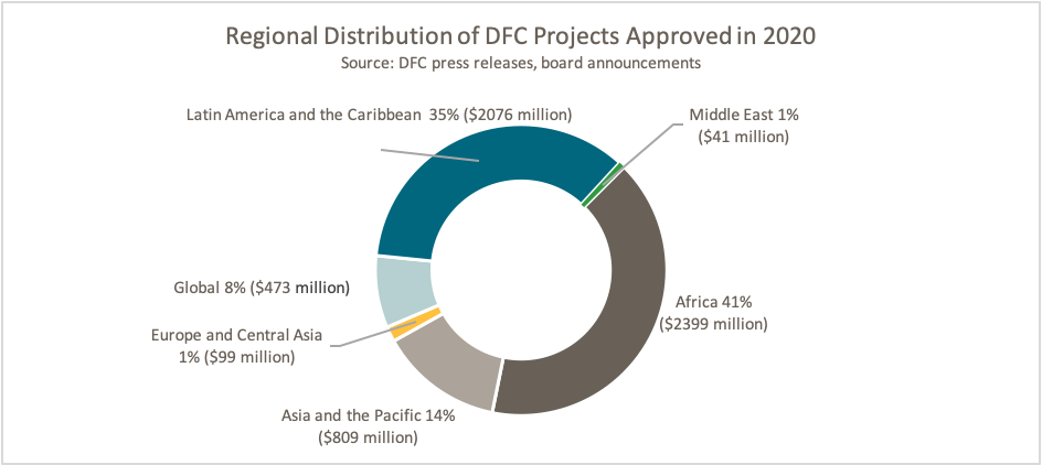 A figure showing regional distribution of approved DFC projects in 2020. Most are going to Africa and LAC.