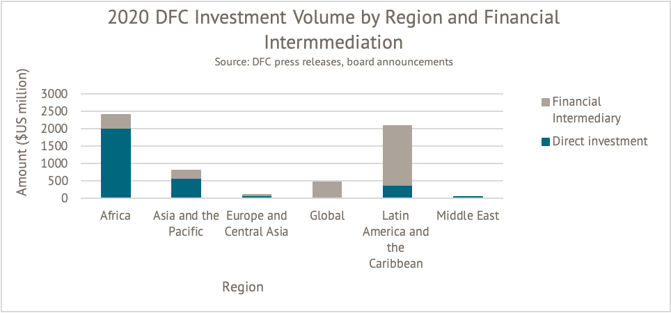 A figure showing 2020 DFC investment volume, broken down by direct investment and investment through intermediaries. Most in Africa are direct investments, and most in LAC are through intermediaries.