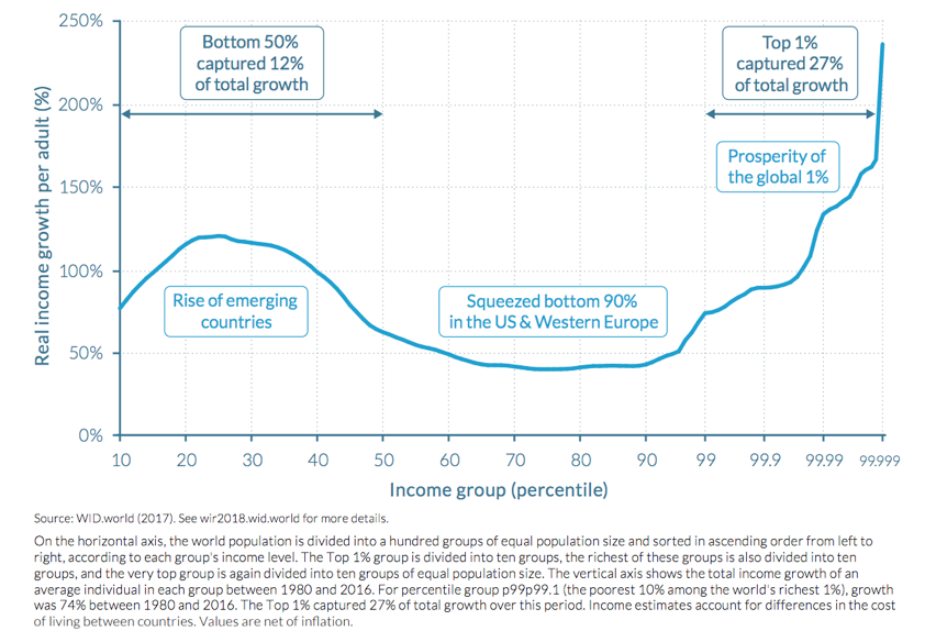 This line still has a bump for the lower income groups and a steep rise at the end for higher income groups, but the line is flatter and the slope is more gradual.