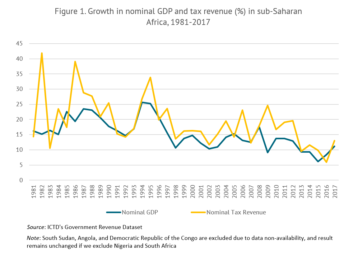 Growth in nominal GDP and percent of tax revenue for three decades, showing them following each other closely