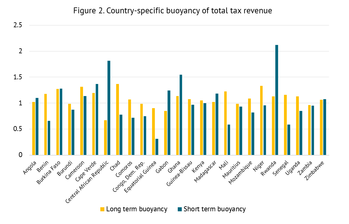 Measures of short and long-term buoyancy for a number of sub-Saharan African countries