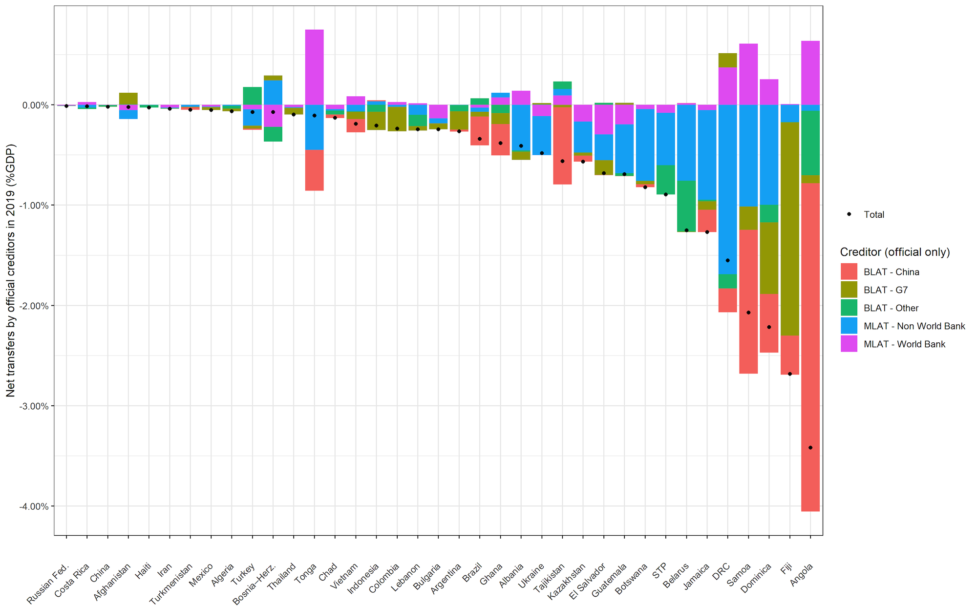 Chart showing countries where net flows are negative. Angola is the highest, driven by repayments mostly to China
