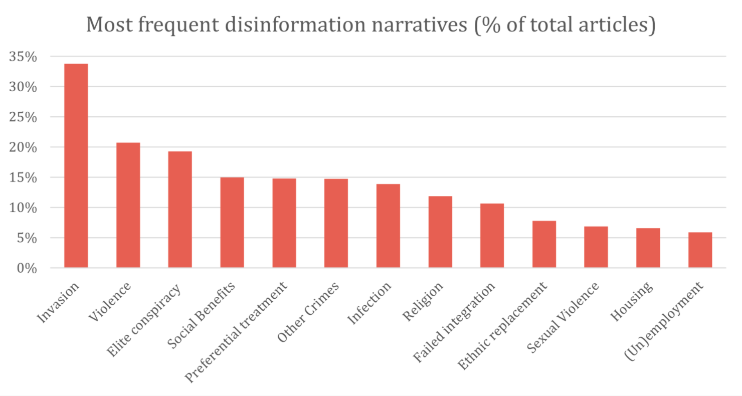 A outlining disinformation narratives in Germany, Italy, Spain, and the Czech Republic.