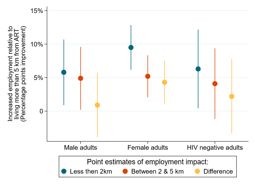 Chart showing the estimated impact on employment for male adults, female adults, and HIV negative adults