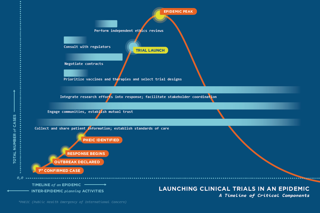 Launching Clinical Trials in an Epidemic - Timeline Graphic