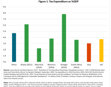Chart showing tax expenditure as a percentage of GDP