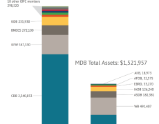 Two stacked bar graphs, one with the total assets of the IDFC members (totaling 3.7 billion) and the other with the MDBs (totalling 1.5 billion).