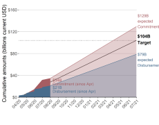 Line graph showing commitments and disbursements in April 2020 ($34 billion in commitments and $24 billion in disbursements) and June 2021 ($129 billion commitments and $79 billion disbursement)
