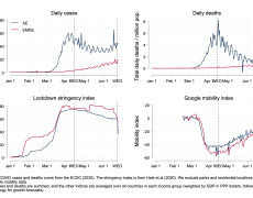Four charts showing lower but rising daily cases and deaths in EMDEs, along with higher lockdown stringency and lower mobility