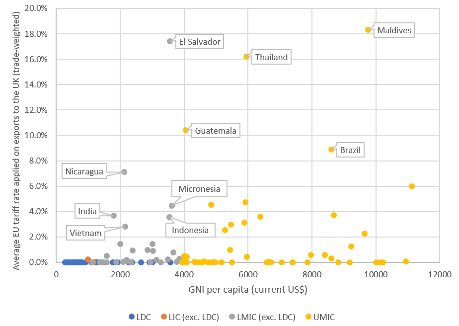 Chart showing the average tariff rate paid by developing countries in the UK. El Salvador, Thailand, and Maldives are the highest