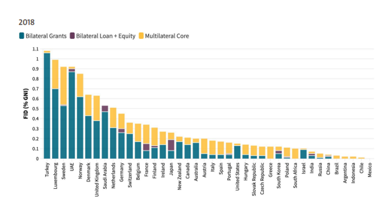 A bar chart illustration finance for international development as a share of gross national income